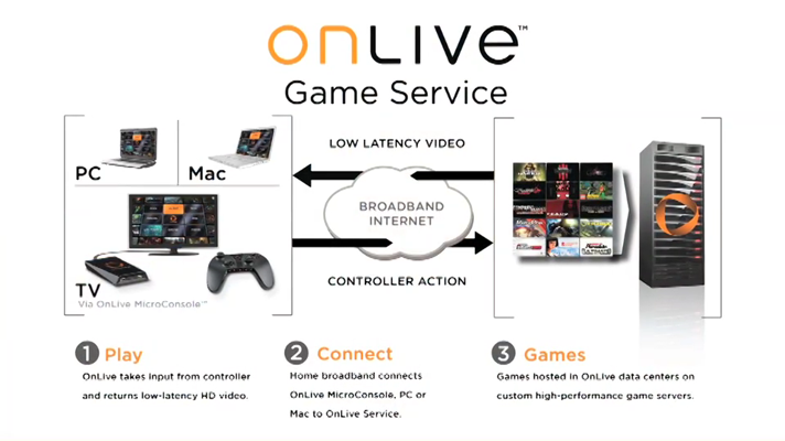 Onlive-technology.png